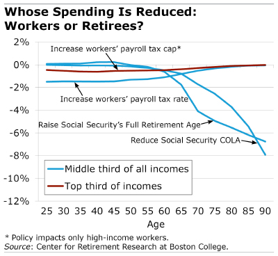 Line chart showing who's spending is reduced: workers or retirees?