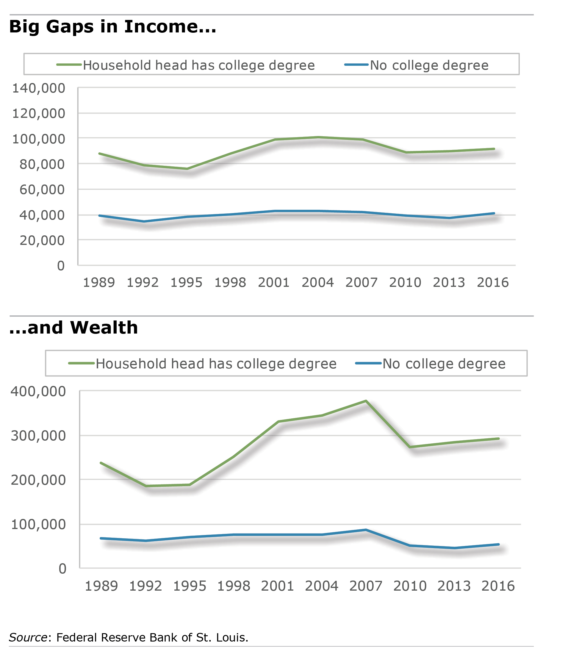 wealth by education chart