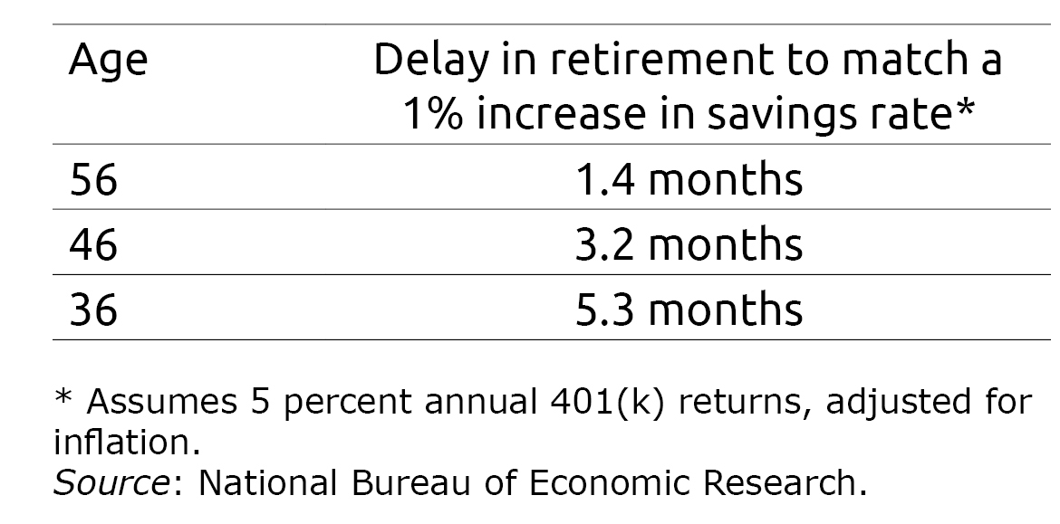 Table showing how long to delay retirement in order to match a 1% increase in savings rate by age