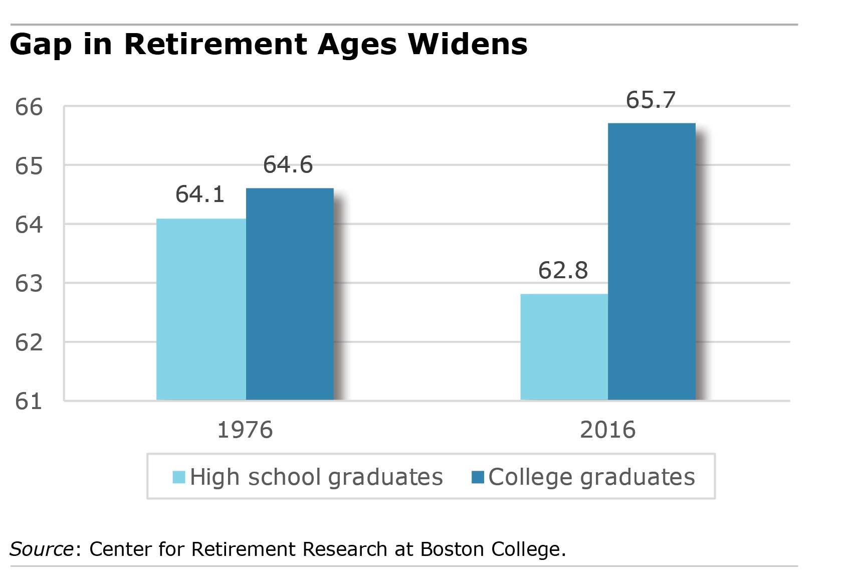 retirement age by education