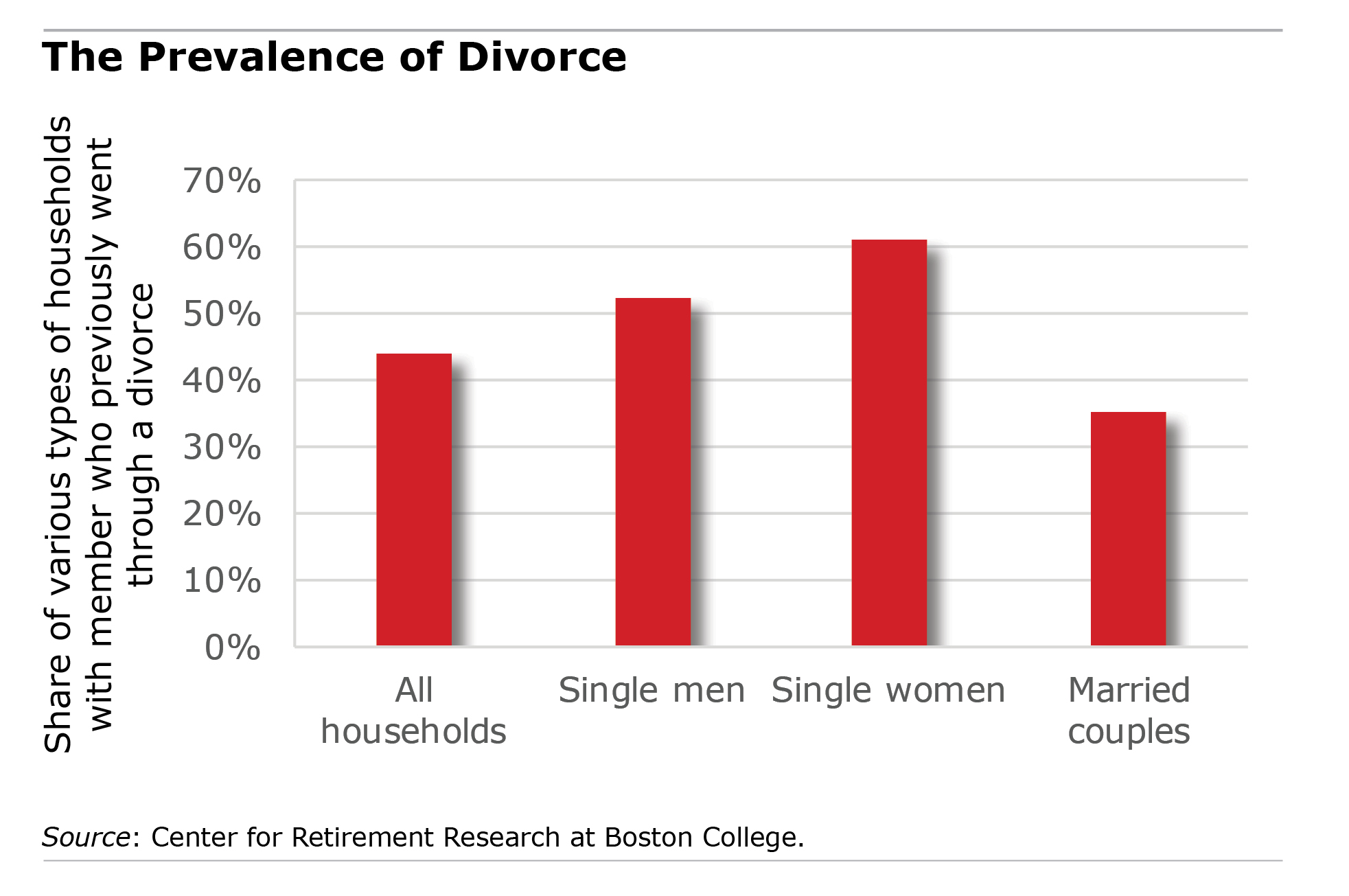 Divorce Very Bad for Retirement Finances | Squared Away Blog