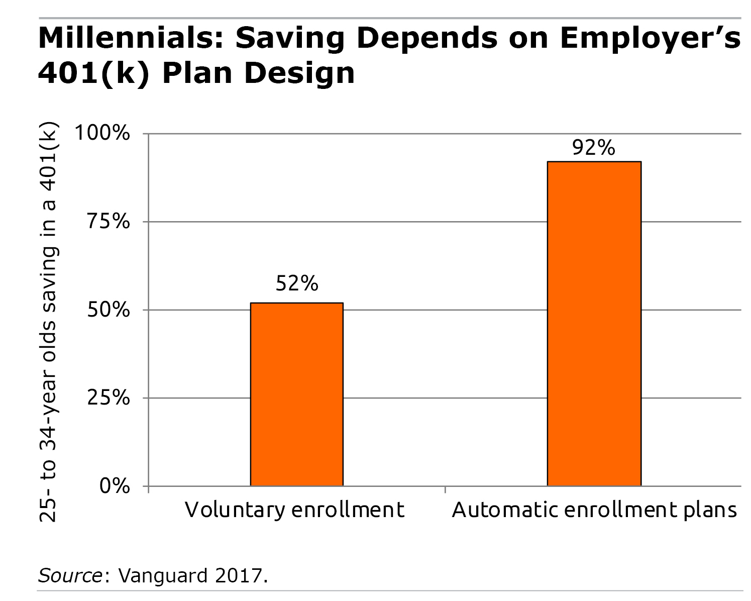 Bar graph showing millennial saving