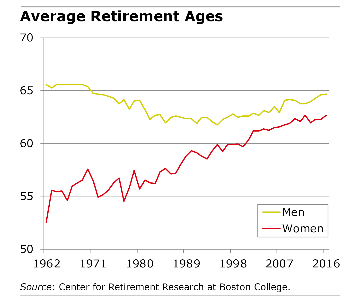 Bar graph showing the average retirement ages for men and women