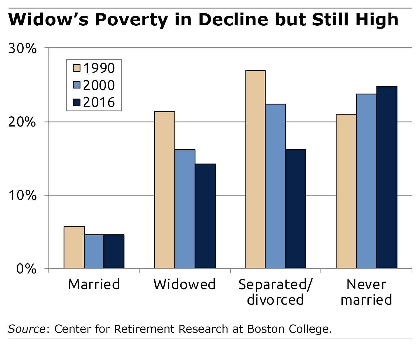 Bar graph showing percentage of poverty