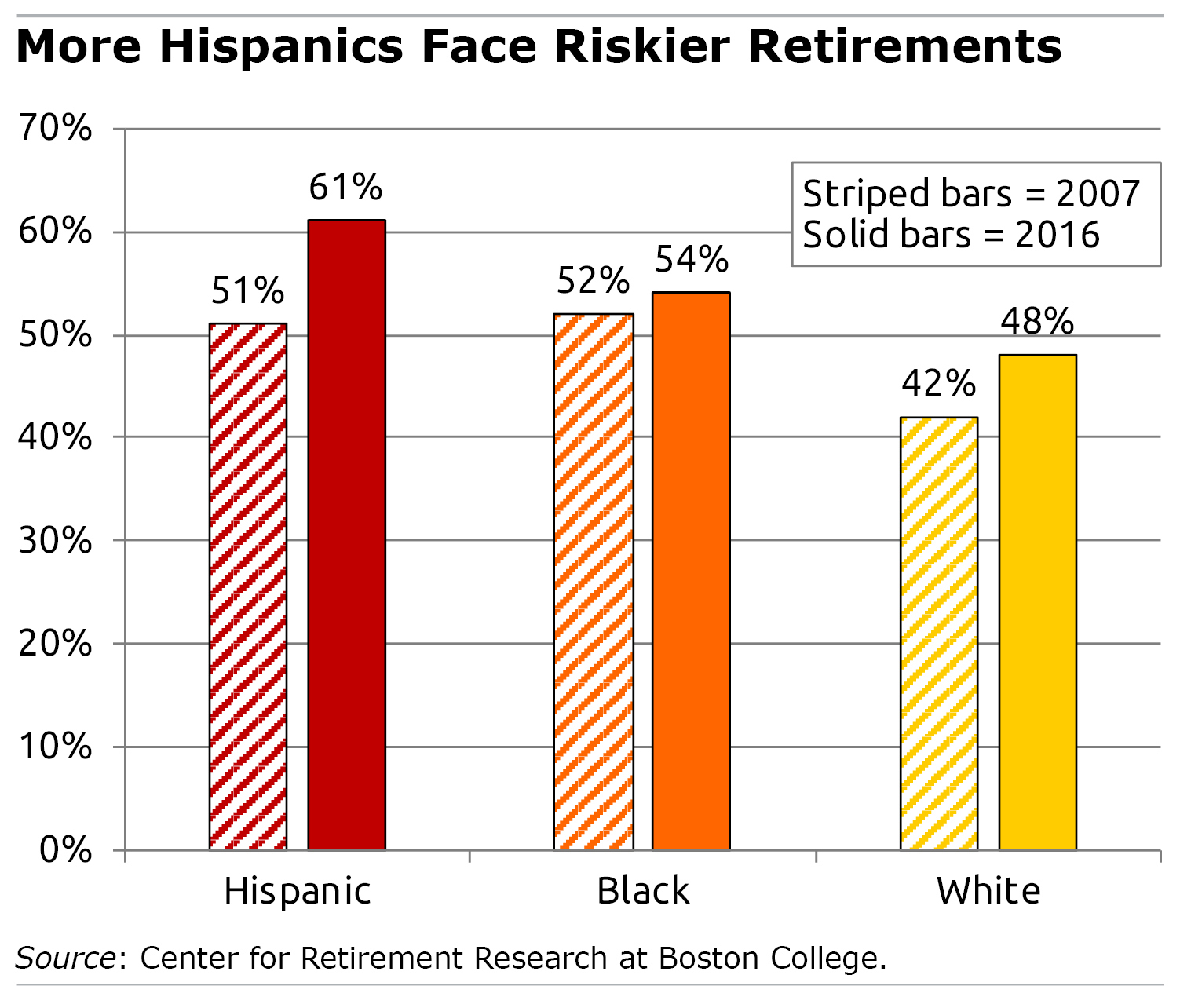 Retirement security by race