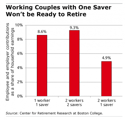 Bar graph showing couple's saving rates