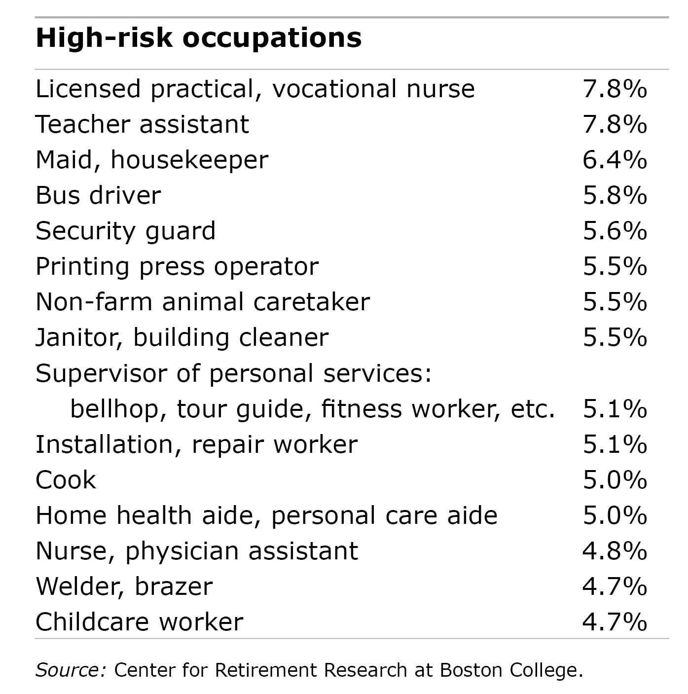 Table showing high-risk occupations