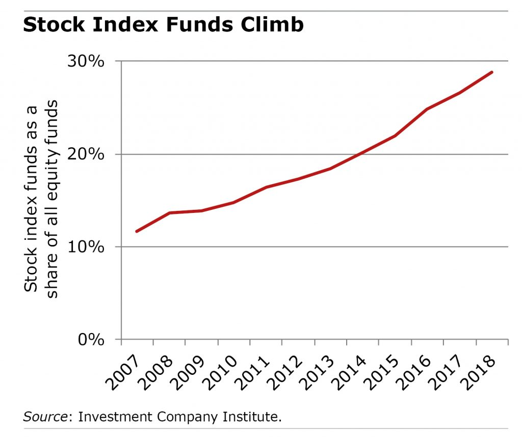 Line chart showing stock index funds on the rise
