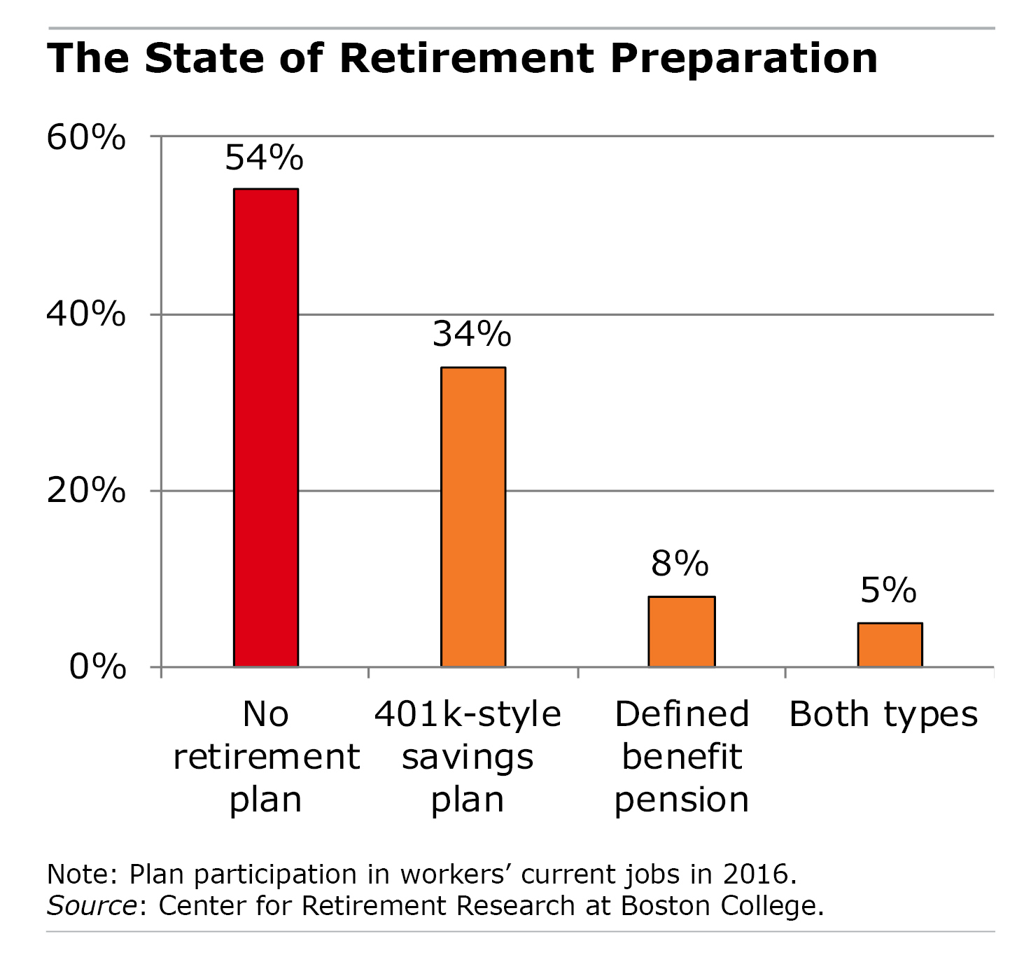 Bar graph showing percentage of workers without a 401k