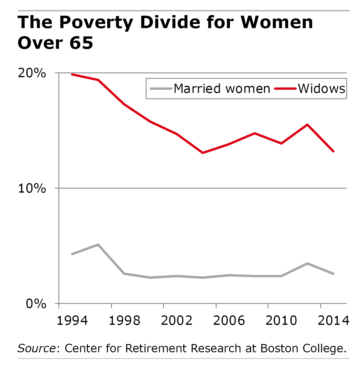 Line chart showing poverty rates for widows and married women