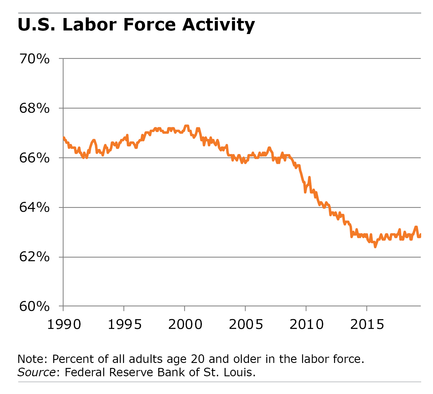 Line graph showing labor force participation since 1990
