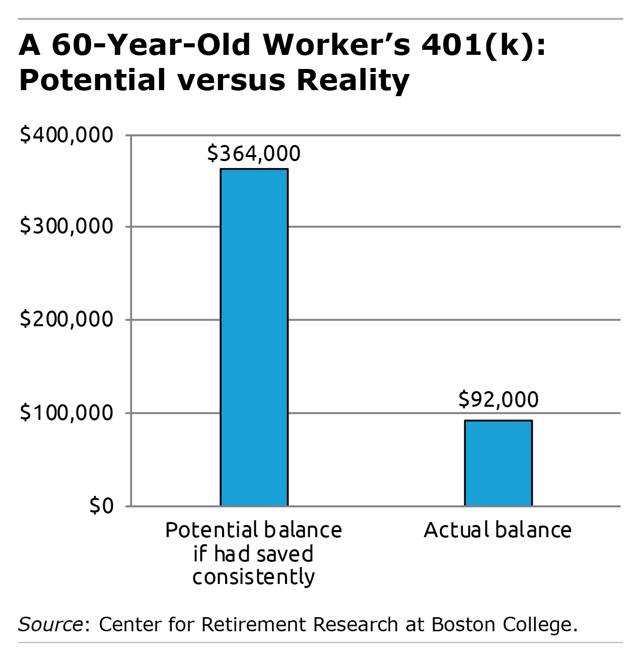 Bar graph showing a 60-year-old worker's 401(k): potential vs. reality
