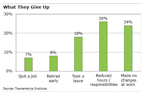 Graph of what caregivers gave up