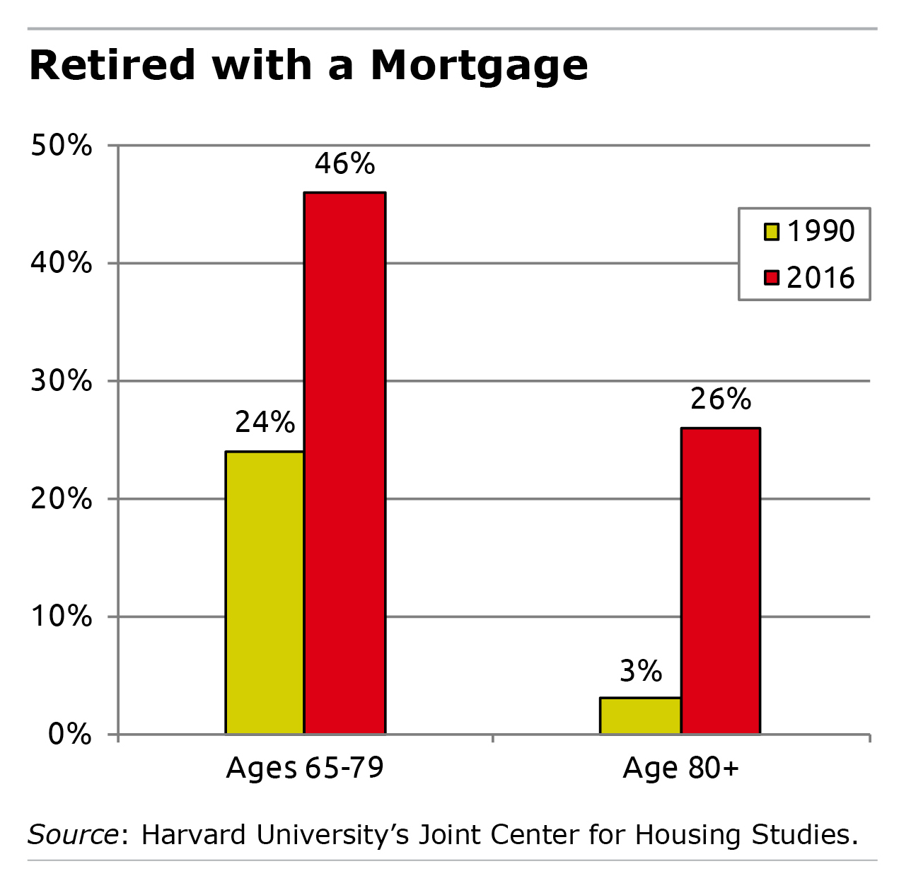 Bar graph showing the number of retirees with mortgages