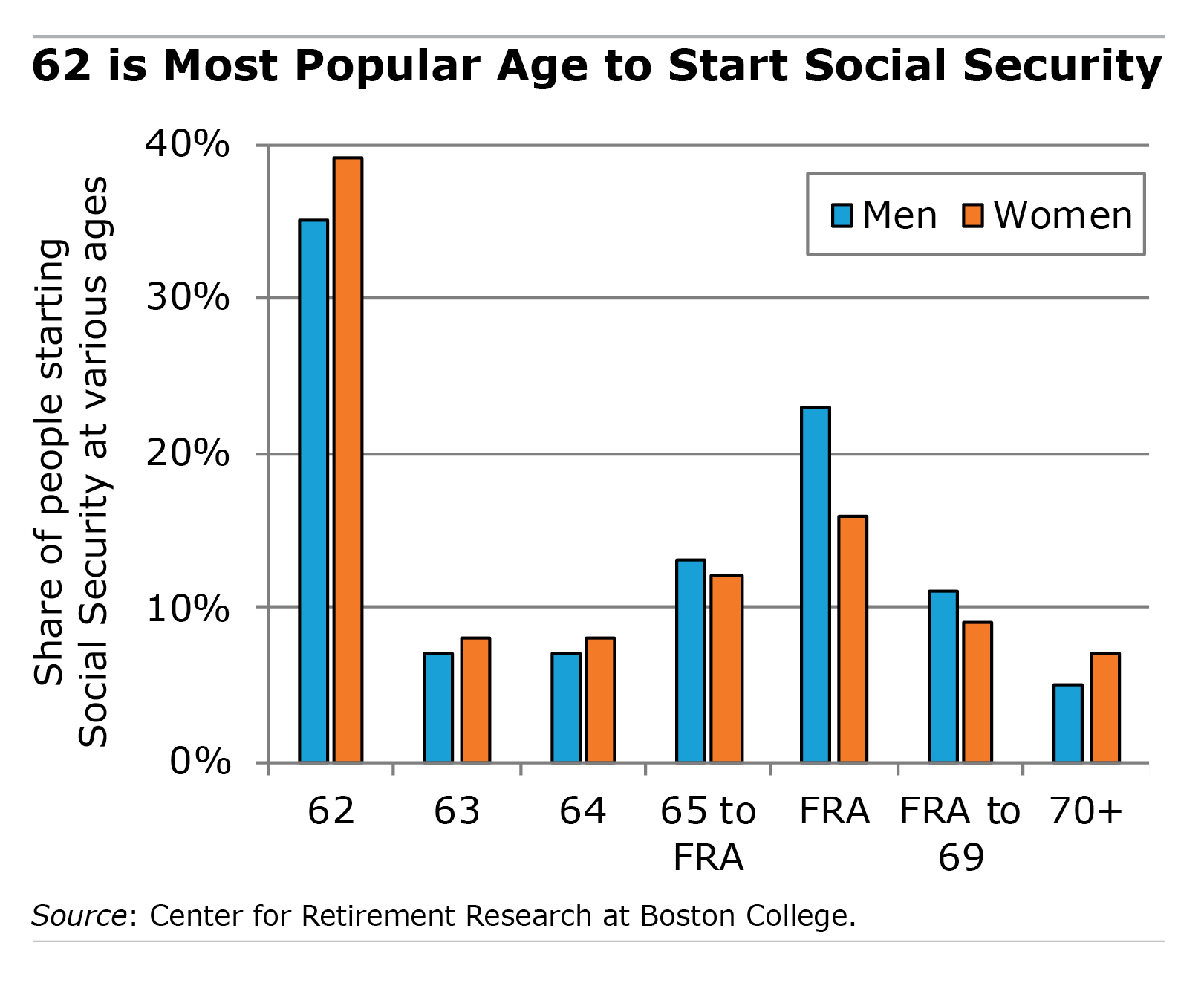 Bar graph showing Social Security claiming ages