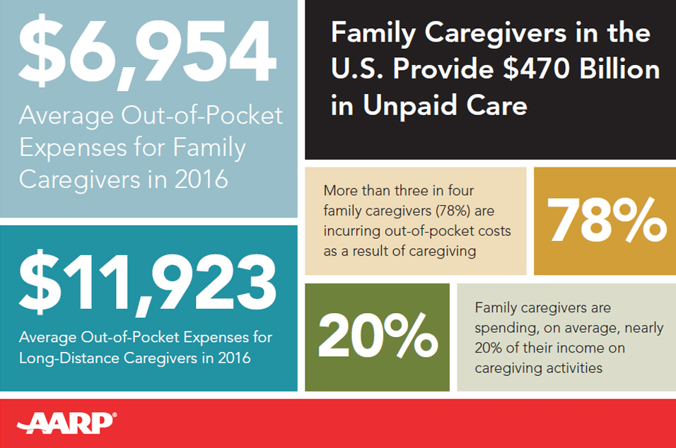 Graphic of caregiver expenses