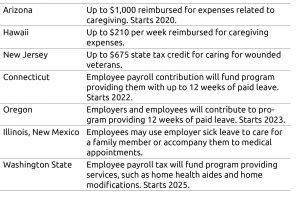 Table of states caregiving programs