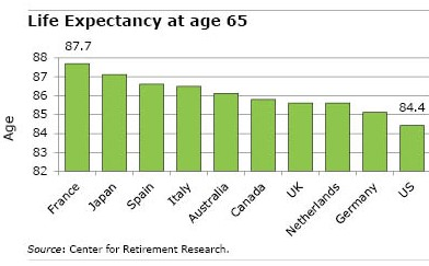 Table of Life Expectancy in 2016