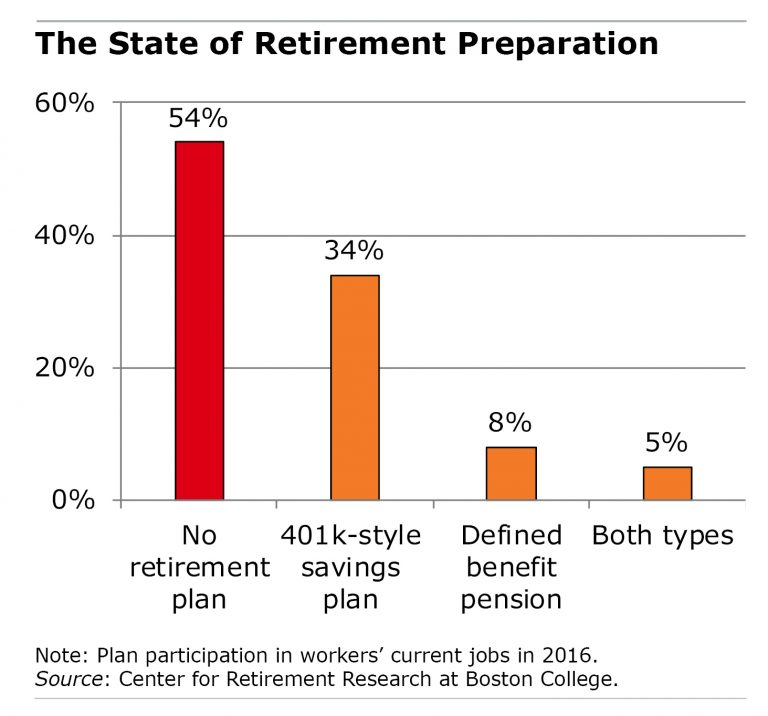 Table of state of retirement preparation
