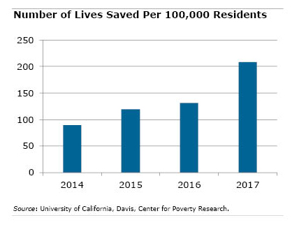 Graph of number of lives saved