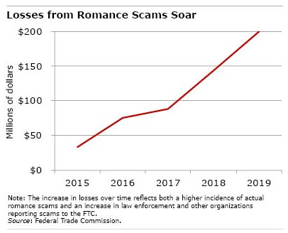 The number of romance losses