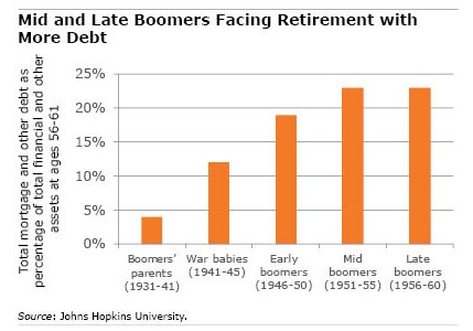 Chart showing Boomer debt ratios