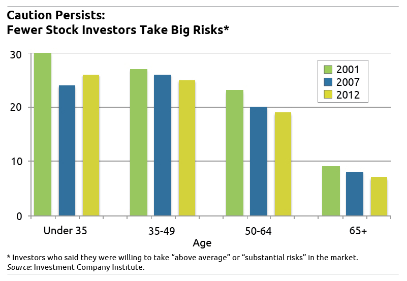 Chart: Fewer Stock Investors Take Big Risks