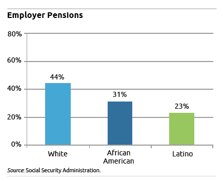 employer pensions figure