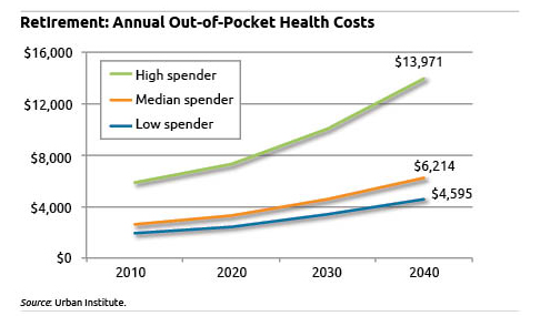 Chart: Out-of-Pocket Health Costs