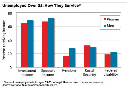 unemployment income for people over age 55