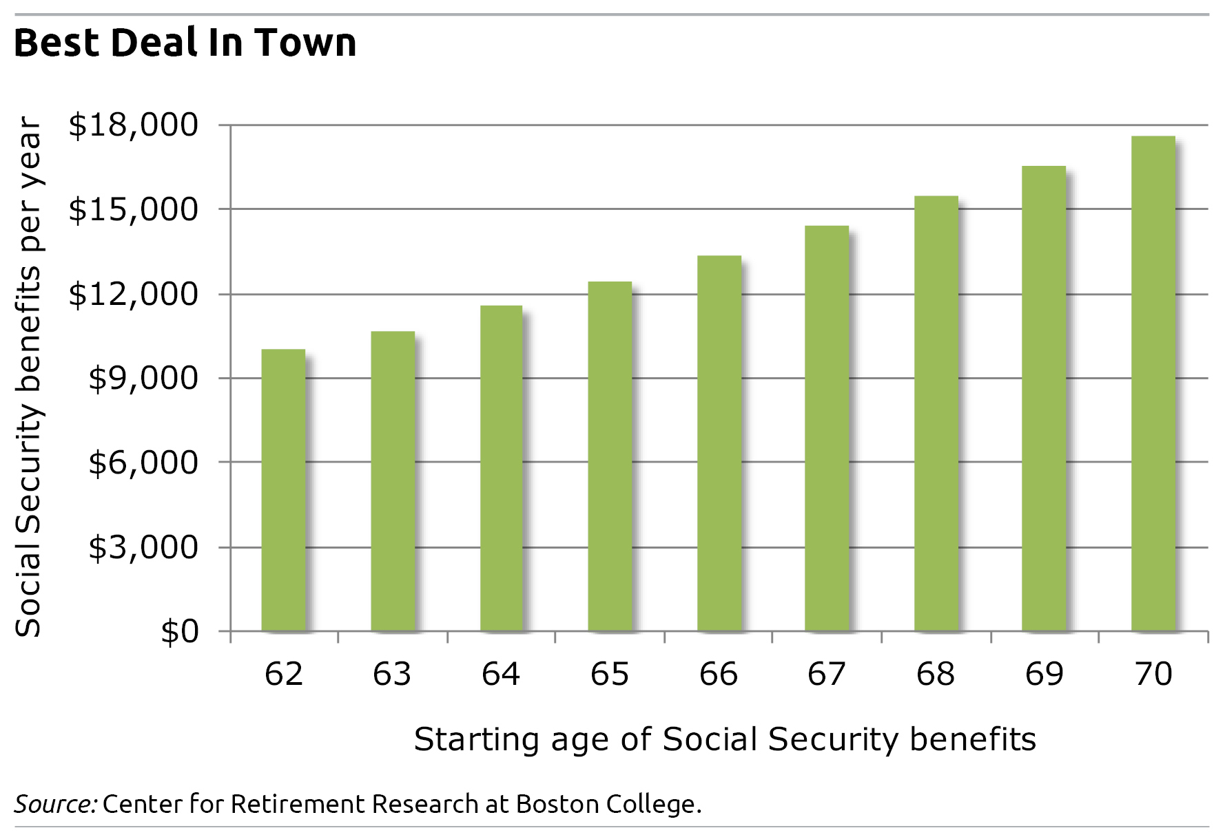 Social Security Benefits by age