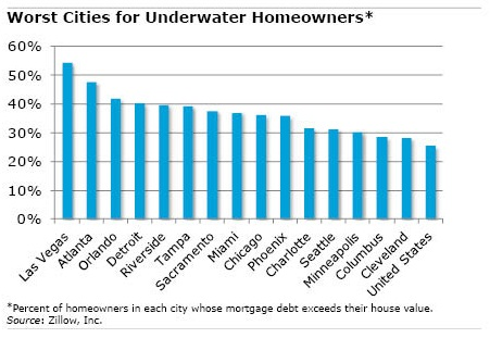 Chart: Worst Cities for Underwater Homeowners