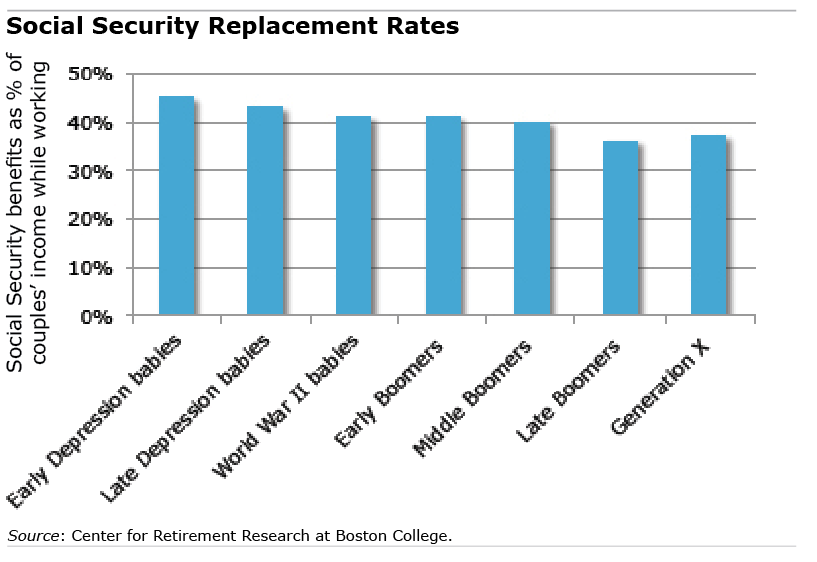 Chart: Social security replacement rates