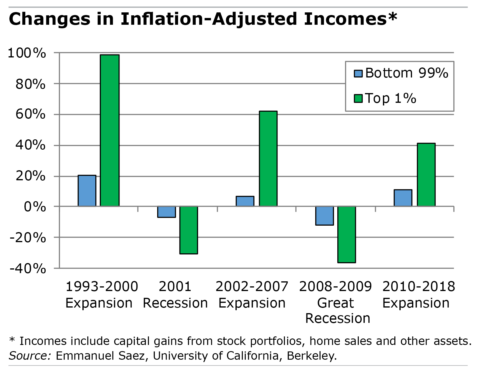 anges in Inflation-Adjusted Incomes