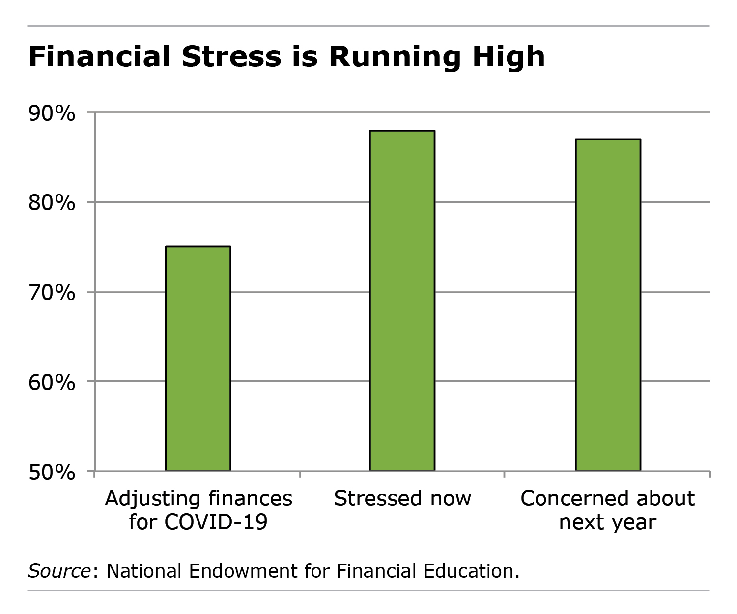 Financial Stress chart
