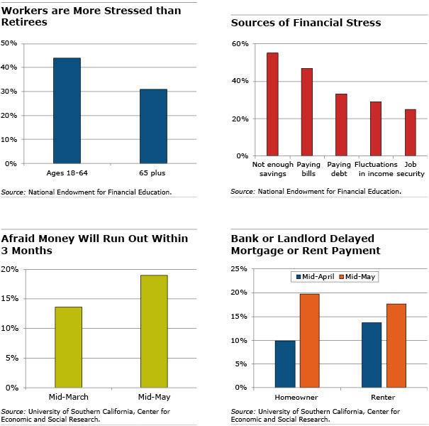 Four bar charts involving financial stressors