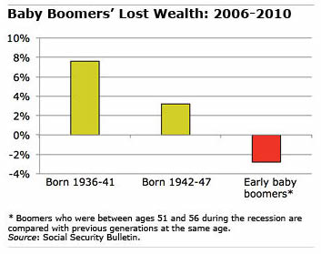 Baby Boomers lost wealth