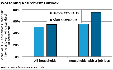 Worsening Retirement Outlook figure