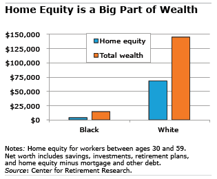 Home equity is a big part of wealth graph