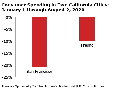 Chart about two California cities
