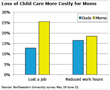 Child Care for men and women