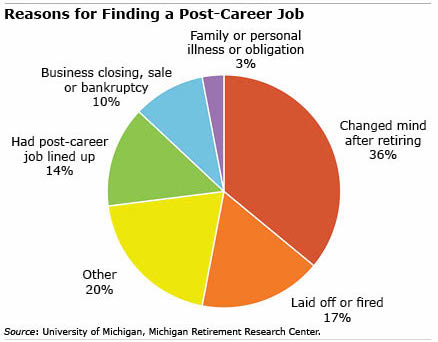 Post career jobs chart