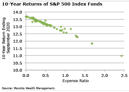 SP500 Index Funds