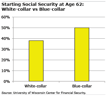 White-collar vs Blue-collar age 62
