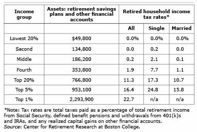 Retirement Taxes Chart
