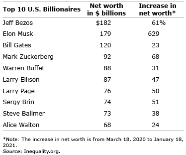 Top 10 US billionaires