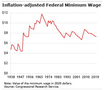 minimum wage figure