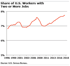 US workers with more than one job