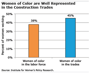 women for color in construction figure