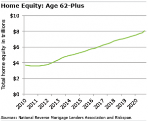 Home Equity graph